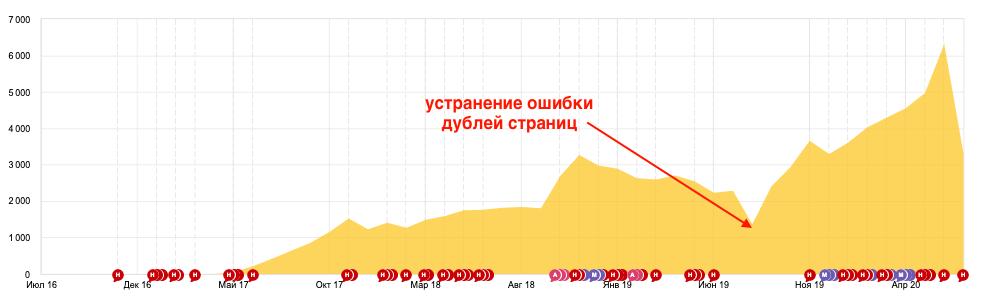 Seo оптимизация и продвижение сайта пушка поведенческие факторы для вывода в топ Солнечная улица (деревня Софьино)